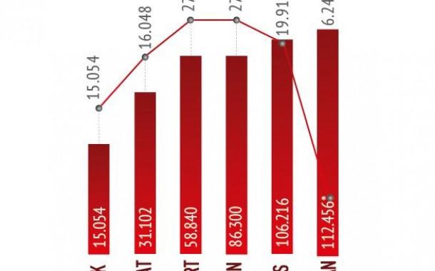 ورود غیرقانونی پناهجویان به ترکیه 23 درصد کاهش یافته است