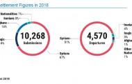 آمار های از جابجایی پناهجویان از ترکیه به کشورهای سومی