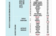مراکز دیپورت اتباع خارجی در ترکیه با تعداد ظرفیت شان  در شهر های مختلف