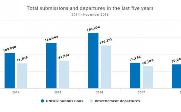 آمارهای تعیین کشوری پناهندگان از ترکیه و جهان توسط کمیساریا در سال 2018 –  بخش اول – عمومی