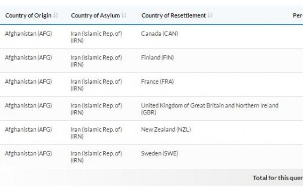 آمار تعیین کشوری پناهجویان با تابعیت افغانستان از ایران به کشورهای پناهنده پذیر در سال 2018