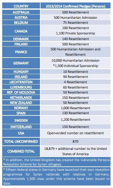 کشور های مهاجر پذیر در سال 2017 لیست 20 کشور مهاجر پذیر در 2014 و آمار پذیریش پناهجویان ...