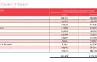 تعداد پرونده های پناهجویان در انتظار تعیین کشوری در 10 کشور که بیشترین جمعیت پناهجویان میزبانی می کند