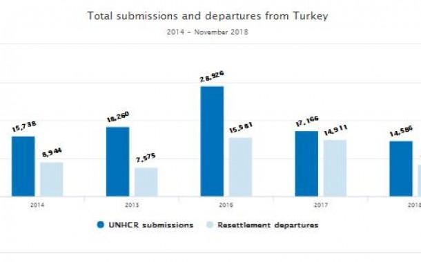 آمارهای تعیین کشوری پناهندگان از ترکیه توسط کمیساریا – 2018  –  بخش دوم