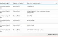 آمار تعیین کشوری پناهجویان ایرانی از ترکیه در سال 2018