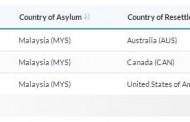 آمار تعیین کشوری پناهجویان با تابعیت افغانستان از مالزی به کشورهای سومی در سال 2018